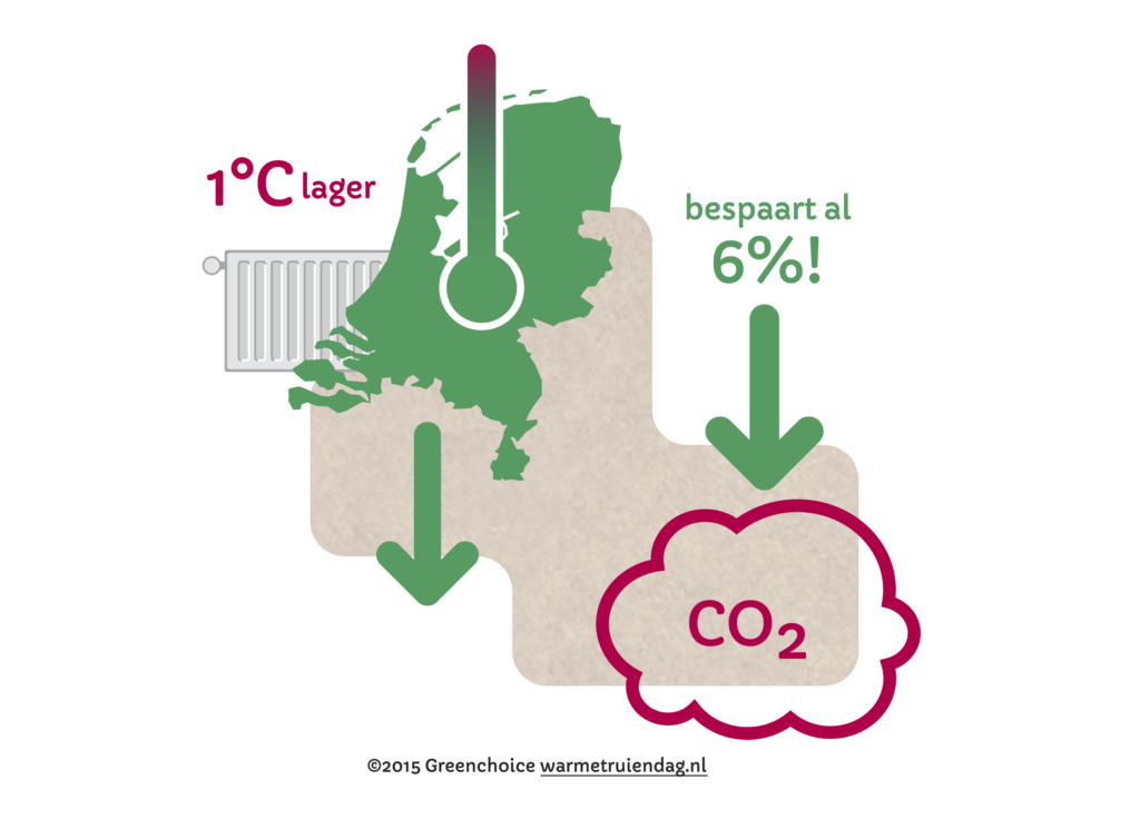 1 graag lager bespaart al 6 procent co2